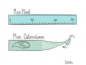 Tage vs. Datenvolumen